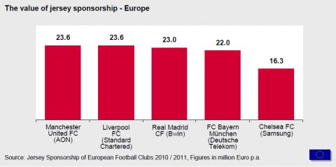 A Premier League szerzi a legnagyobb bevételt mezszponzorációból