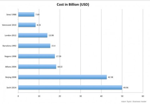 Olimpiai rendezési költségek