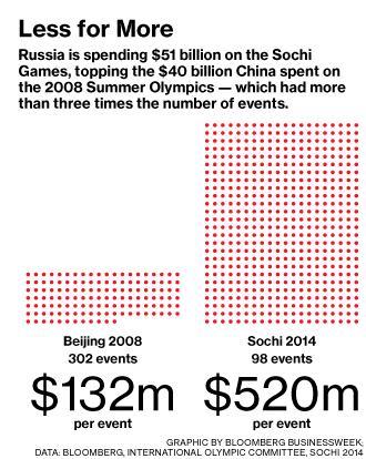 Olimpiai sporteseményekre jutó költségek.png