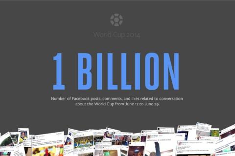 1 milliárd Facebook interakció a vb-vel kapcsolatban