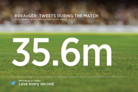 35,6 millió tweet a brazil-német elődöntőn