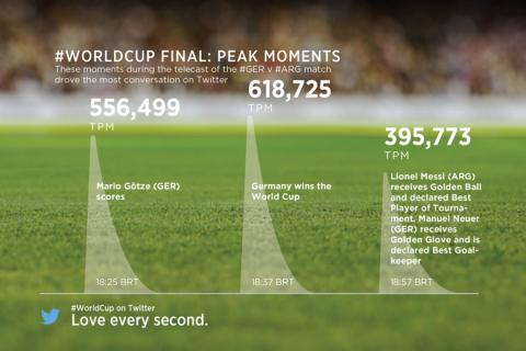 A 2014-es labdarúgó világbajnoki döntő legtöbb tweetet kiváltó pillanatai