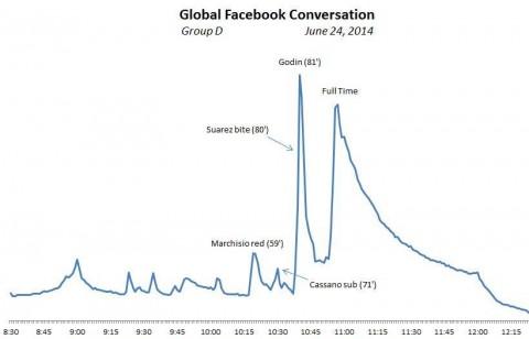 Facebook interakciók az Uruguay Olaszország meccsen