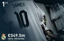 Átlépte a 6 milliárd eurót az európai klubfutball TOP 20 csapatának összes bevétele