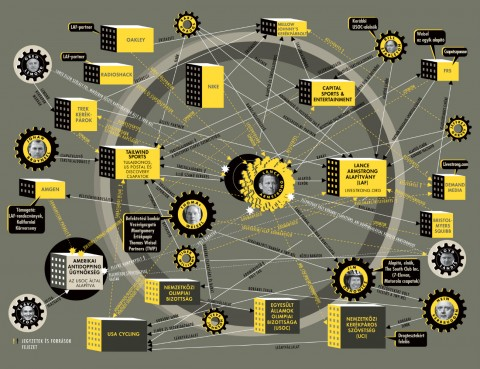 Armstrong Szökésben infografika