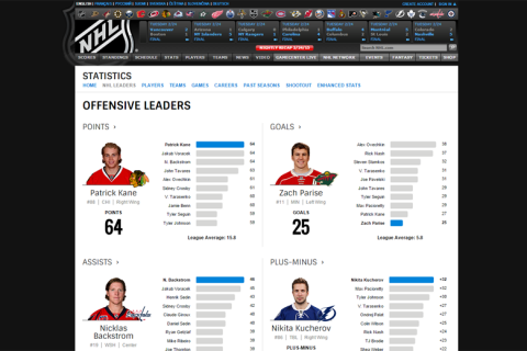 NHL stats