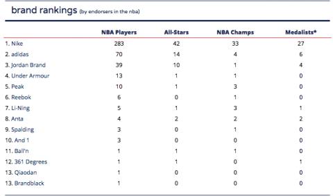 Brand rankings NBA