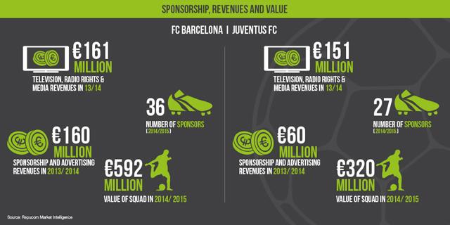 Barcelona vs Juventus szponzorációs bevétel és érték