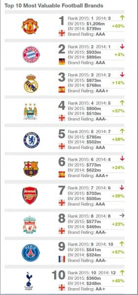 Brand Finance 2015-ös rangsora a legértékesebb futballklubokról