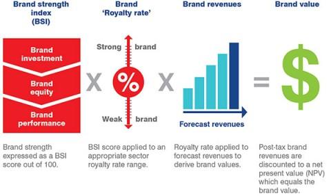 Brand Finance módszer