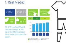 A Real Madrid sorozatban tizenegyedszer végzett a pénzliga élén