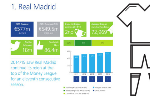 deloitte-football-money-league-2016-RealMadrid