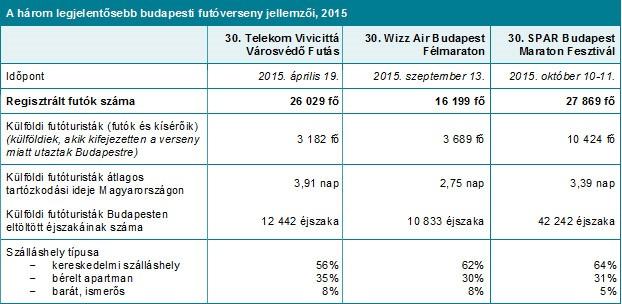 a-3-legnagyobb-budapesti-futoverseny-adatai