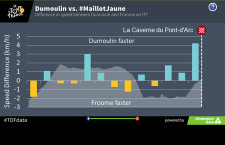 Tour de France: több, mint 100 millió adatrekordot dolgoztak fel az első 16 szakasz alatt