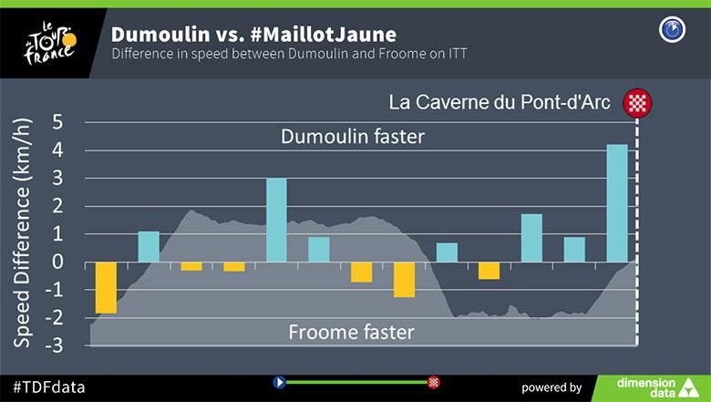 Froome és Dumoulin közti sebességkülönbségek az egyéni időfutam során (13. szakasz)