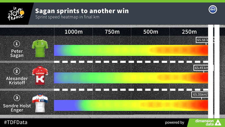 Sprinterek sebessége az utolsó kilométeren, hőtérképen ábrázolva (16. szakasz)