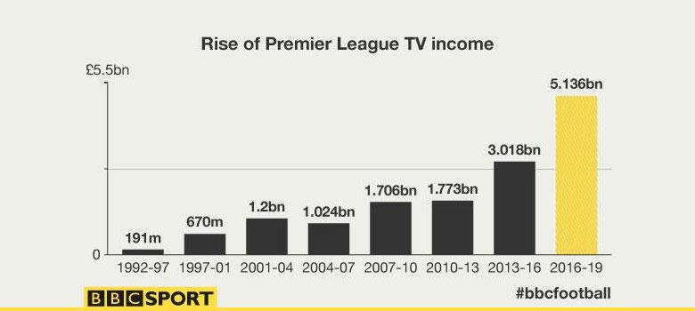 A Premier League televíziós közvetítési jogdíjának növekedése a liga létrehozása óta.