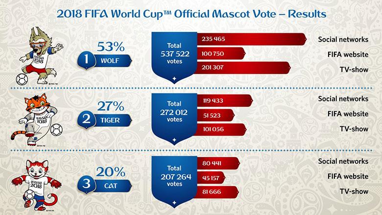 fifa2018-mascots-vote
