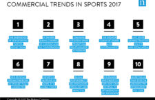 10 trend a sportgazdaságban, amire érdemes figyelni 2017-ben